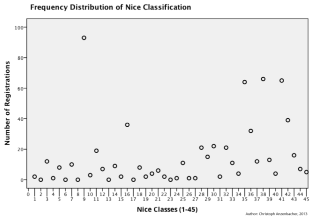 Diagramm-frequency distribution-v2