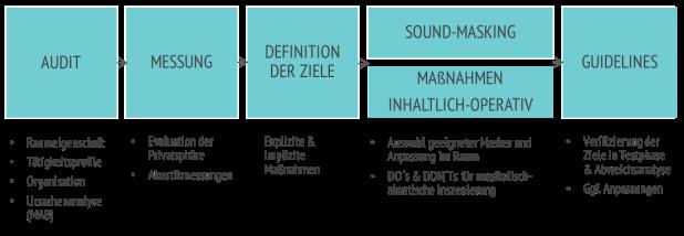 Lärm-am-Arbeitsplatz-4-Phasen-Prozess